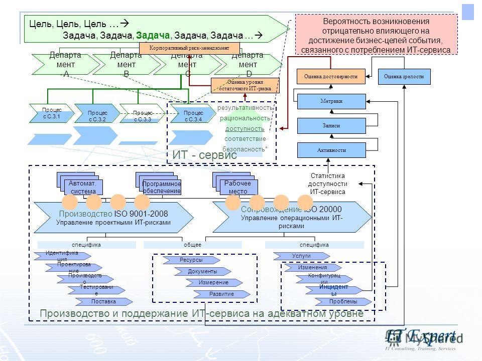 ИТ - сервис Департа мент B Департа мент C Департа мент A Департа мент D Цель, Цель, Цель … Задача, Задача, Задача, Задача, Задача … Процес с С.3.1 Процес с С.3.2 Процес с С.3.3 Процес с С.3.4 АС 1ПС 1РМ 1 АС 1РМ 1 Рабочее место ПС 1 Программное обесп
