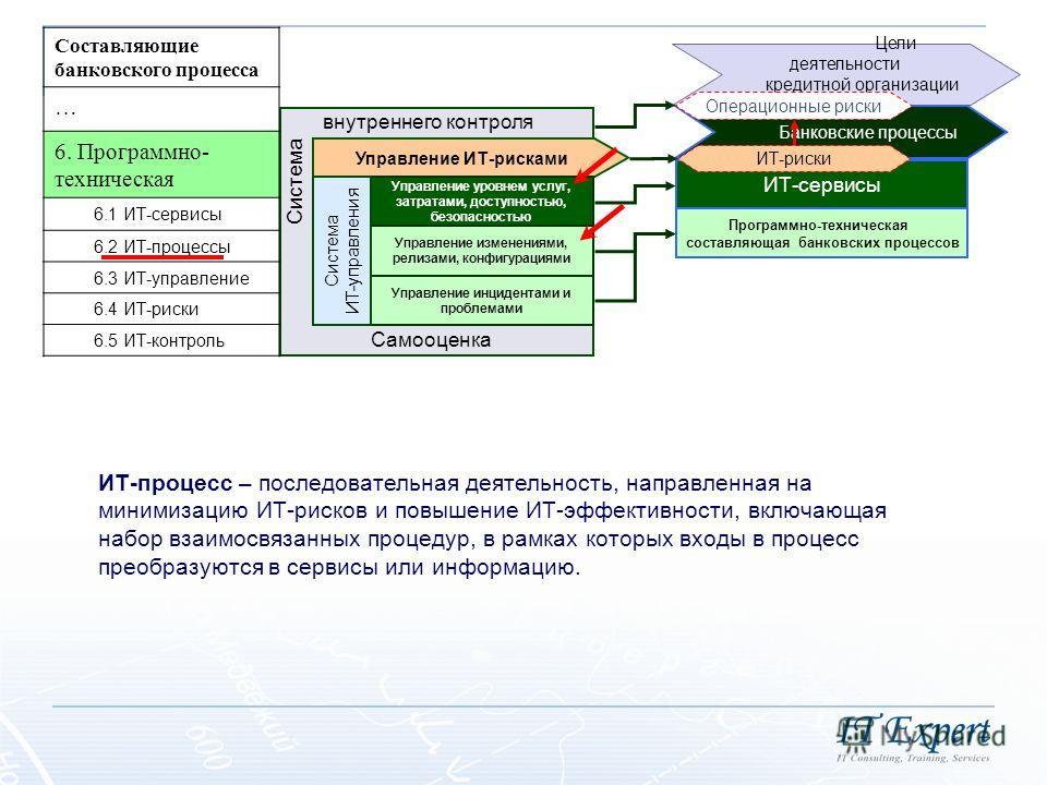 Цели деятельности кредитной организации Банковские процессы ИТ-сервисы Управление ИТ-рисками Программно-техническая составляющая банковских процессов Управление уровнем услуг, затратами, доступностью, безопасностью Управление изменениями, релизами, к