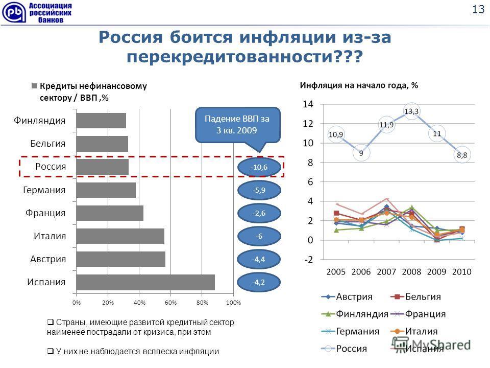Россия боится инфляции из-за перекредитованности??? 13 Страны, имеющие развитой кредитный сектор наименее пострадали от кризиса, при этом У них не наблюдается всплеска инфляции -4,2 -4,4 -6 -2,6 -5,9 -10,6 Падение ВВП за 3 кв. 2009