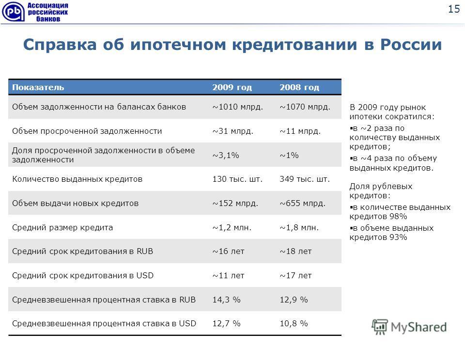 Справка об ипотечном кредитовании в России 15 Показатель2009 год2008 год Объем задолженности на балансах банков~1010 млрд.~1070 млрд. Объем просроченной задолженности~31 млрд.~11 млрд. Доля просроченной задолженности в объеме задолженности ~3,1%~1% К