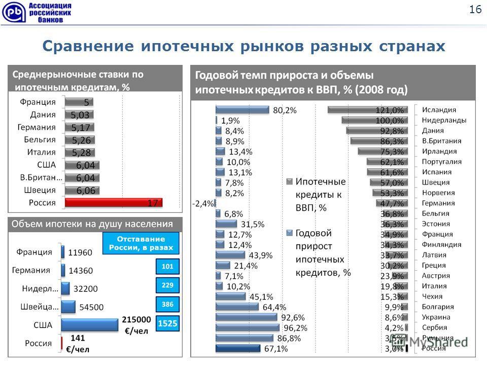 Сравнение ипотечных рынков разных странах 16