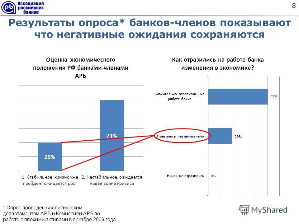 Результаты опроса* банков-членов показывают что негативные ожидания сохраняются * Опрос проведен Аналитическим департаментом АРБ и Комиссией АРБ по работе с плохими активами в декабре 2009 года 8