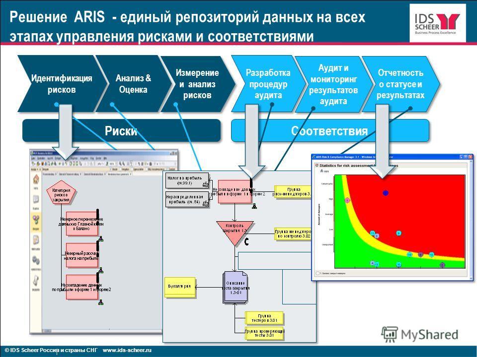 5 Решение ARIS - единый репозиторий данных на всех этапах управления рисками и соответствиями Анализ & Оценка Измерение и анализ рисков Разработка процедур аудита Разработка процедур аудита Аудит и мониторинг результатов аудита Отчетность о статусе и