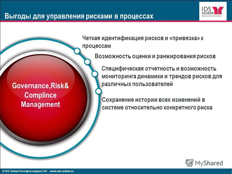 Выгоды для управления рисками в процессах Четкая идентификация рисков и «привязка» к процессам Возможность оценки и ранжирования рисков Специфическая отчетность и возможность мониторинга динамики и трендов рисков для различных пользователей Сохранени
