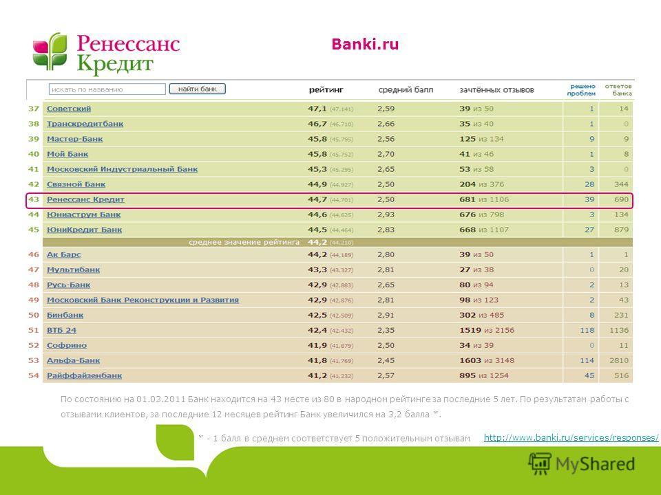 Banki.ru По состоянию на 01.03.2011 Банк находится на 43 месте из 80 в народном рейтинге за последние 5 лет. По результатам работы с отзывами клиентов, за последние 12 месяцев рейтинг Банк увеличился на 3,2 балла *. http://www.banki.ru/services/respo