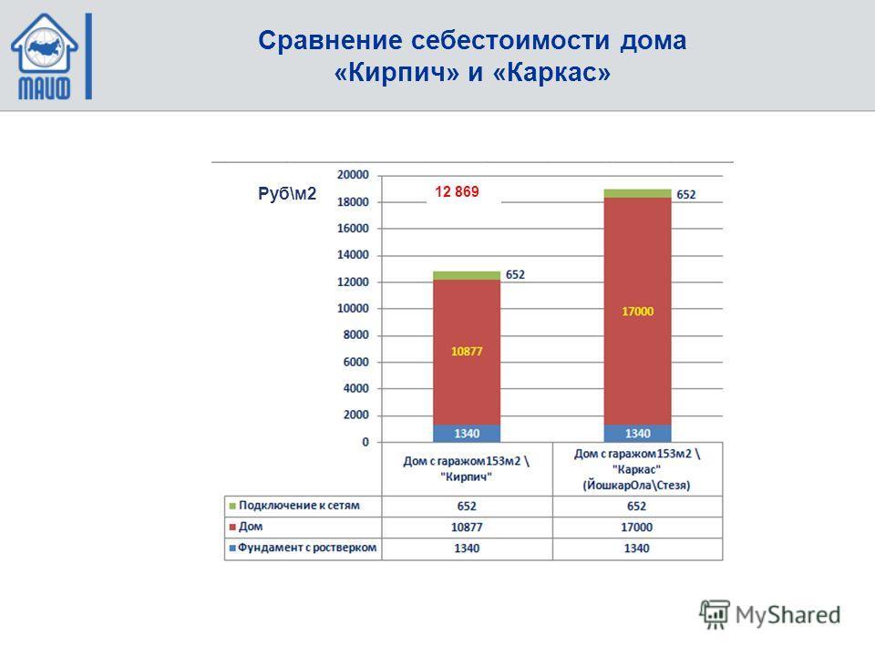 Сравнение себестоимости дома «Кирпич» и «Каркас» 12 869 Руб\м2