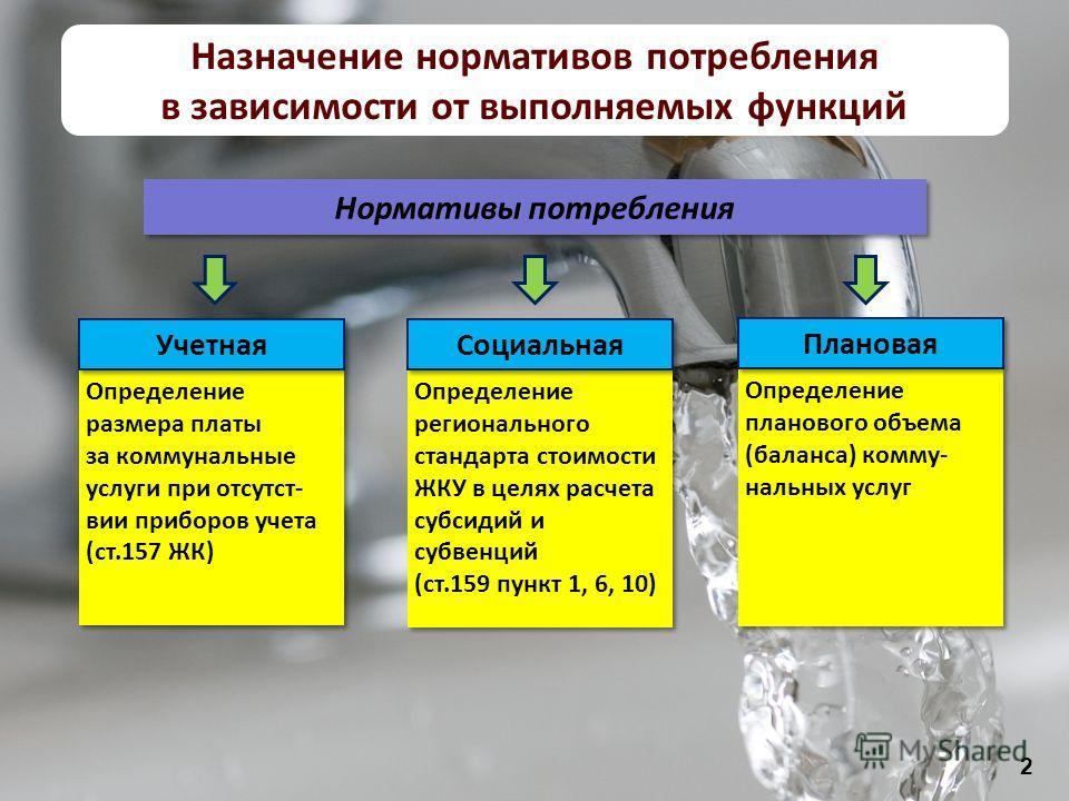 2 Нормативы потребления Определение размера платы за коммунальные услуги при отсутст- вии приборов учета (ст.157 ЖК) Определение размера платы за коммунальные услуги при отсутст- вии приборов учета (ст.157 ЖК) Учетная Определение регионального станда