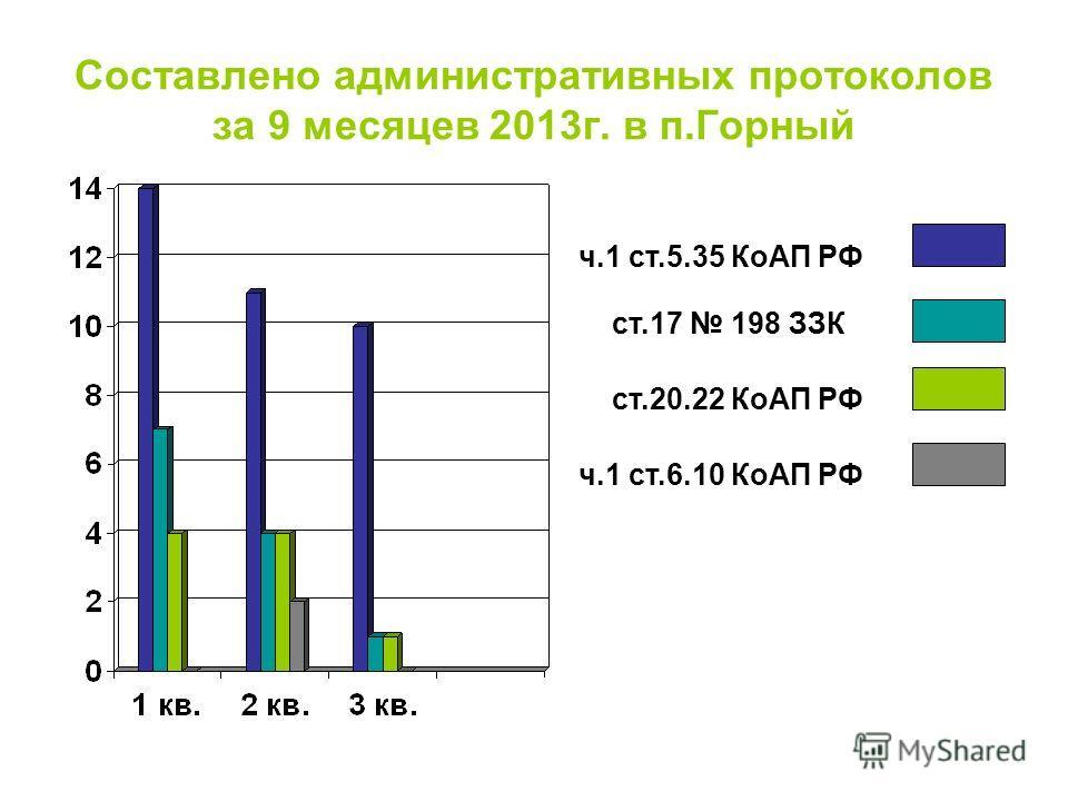 Составлено административных протоколов за 9 месяцев 2013г. в п.Горный ч.1 ст.5.35 КоАП РФ ст.17 198 ЗЗК ст.20.22 КоАП РФ ч.1 ст.6.10 КоАП РФ