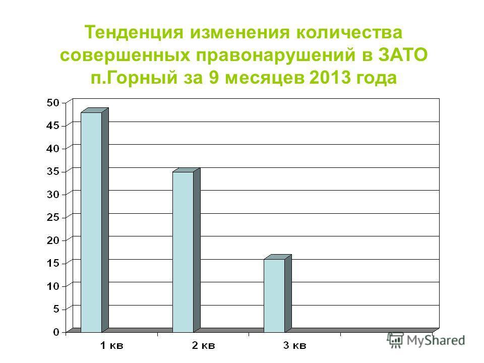 Тенденция изменения количества совершенных правонарушений в ЗАТО п.Горный за 9 месяцев 2013 года
