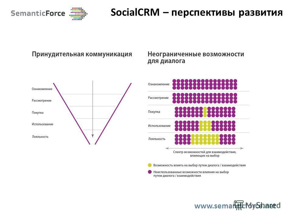 SocialCRM – перспективы развития www.semanticforce.net
