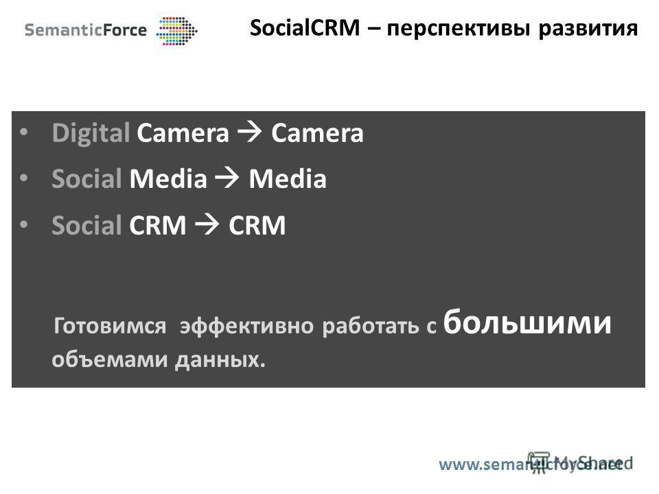 SocialCRM – перспективы развития Digital Сamera Camera Social Media Media Social CRM CRM Готовимся эффективно работать с большими объемами данных. www.semanticforce.net