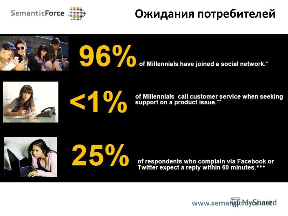 Ожидания потребителей www.semanticforce.net