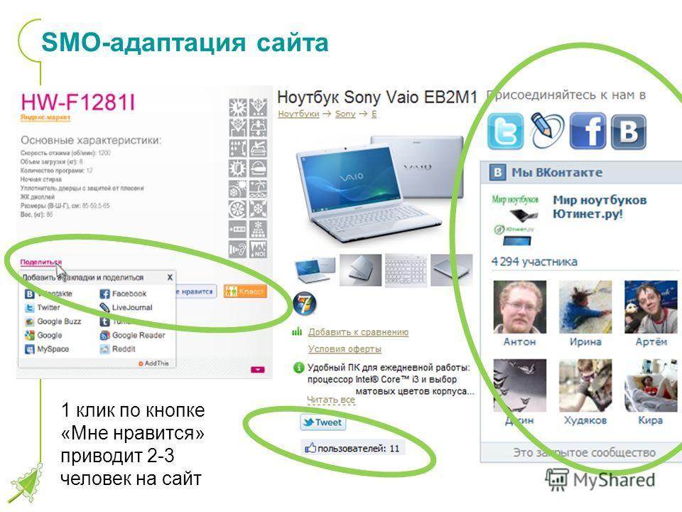 SMO-адаптация сайта 1 клик по кнопке «Мне нравится» приводит 2-3 человек на сайт