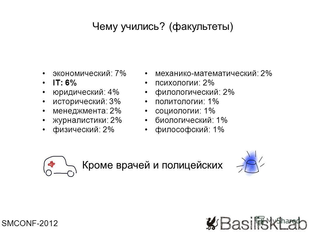 экономический: 7% IT: 6% юридический: 4% исторический: 3% менеджмента: 2% журналистики: 2% физический: 2% SMCONF-2012 Чему учились? (факультеты) механико-математический: 2% психологии: 2% филологический: 2% политологии: 1% социологии: 1% биологически