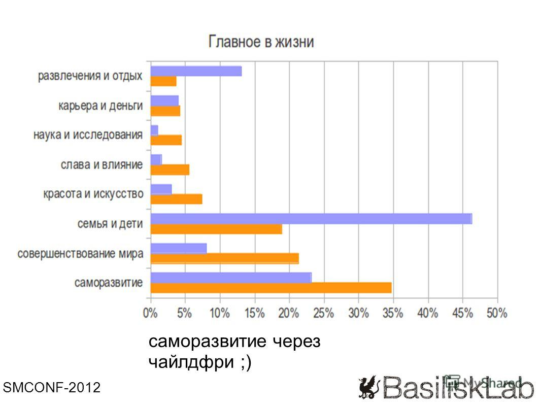 SMCONF-2012 саморазвитие через чайлдфри ;)