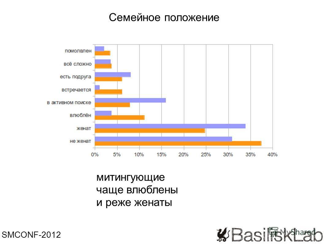 SMCONF-2012 митингующие чаще влюблены и реже женаты Семейное положение