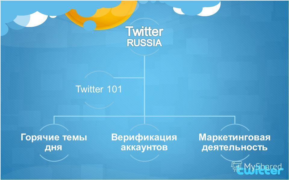 Горячие темы дня Верификация аккаунтов Маркетинговая деятельность Twitter 101