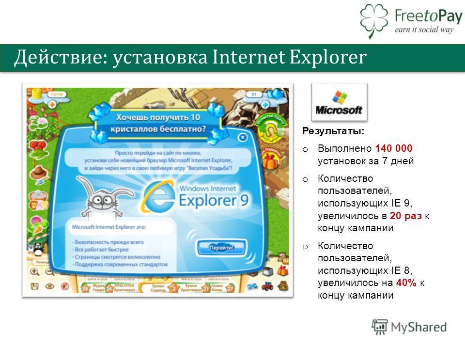 Действие: установка Internet Explorer Результаты: o Выполнено 140 000 установок за 7 дней o Количество пользователей, использующих IE 9, увеличилось в 20 раз к концу кампании o Количество пользователей, использующих IE 8, увеличилось на 40% к концу к