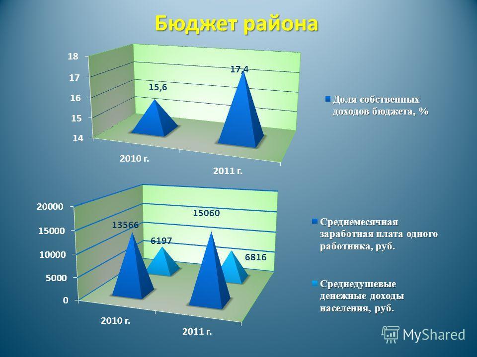 Бюджет района