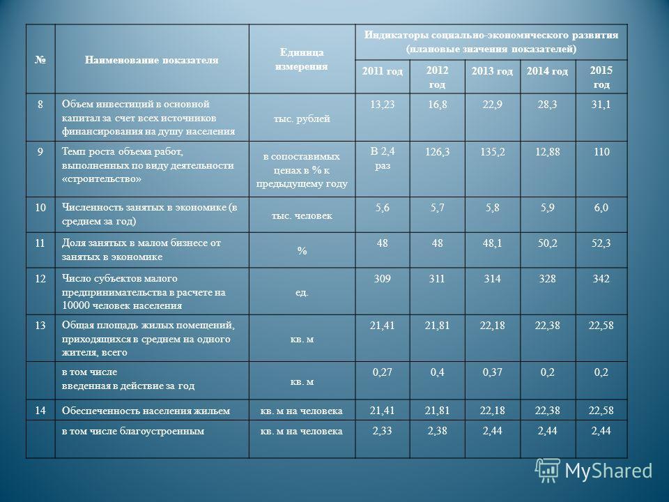 Наименование показателя Единица измерения Индикаторы социально-экономического развития (плановые значения показателей) 2011 год2012 год 2013 год2014 год2015 год 8Объем инвестиций в основной капитал за счет всех источников финансирования на душу насел