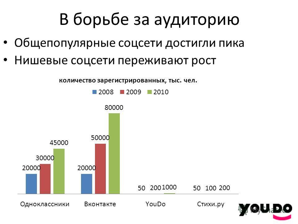 В борьбе за аудиторию Общепопулярные соцсети достигли пика Нишевые соцсети переживают рост