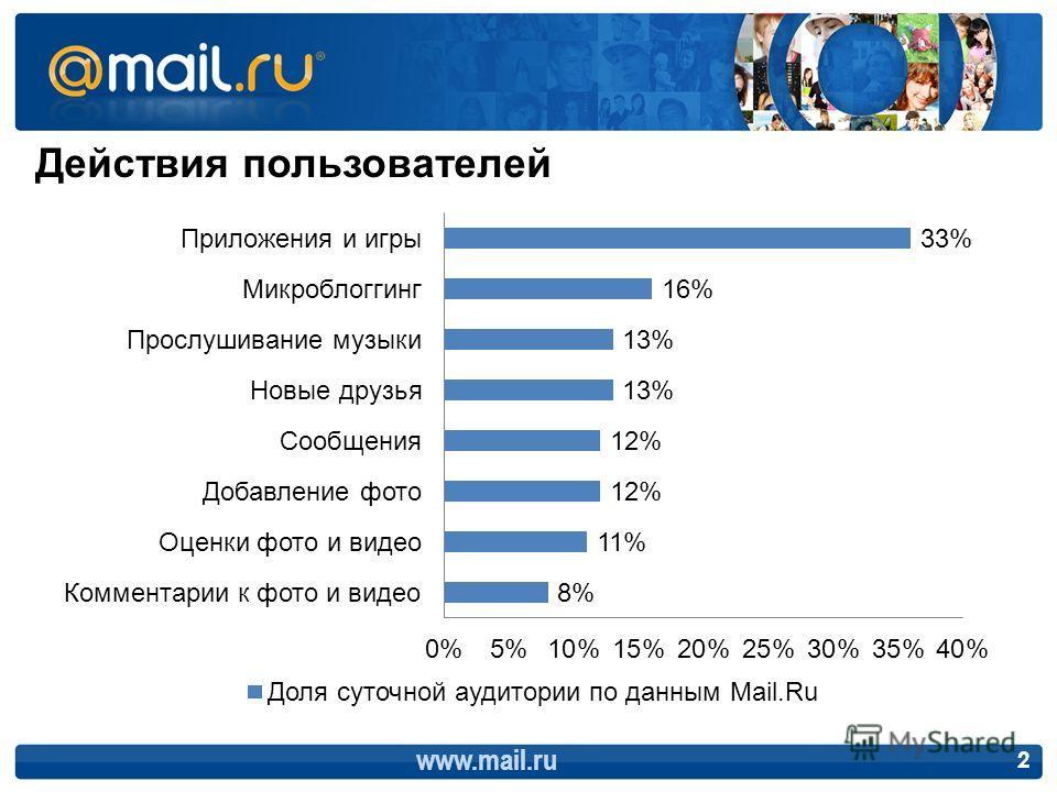 www.mail.ru 2 Действия пользователей