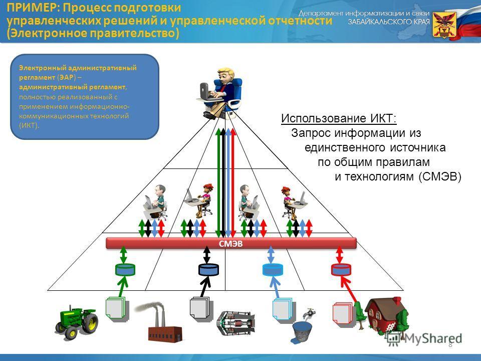 Использование ИКТ: Запрос информации из единственного источника по общим правилам и технологиям (СМЭВ) ПРИМЕР: Процесс подготовки управленческих решений и управленческой отчетности (Электронное правительство) 8 СМЭВ Электронный административный регла