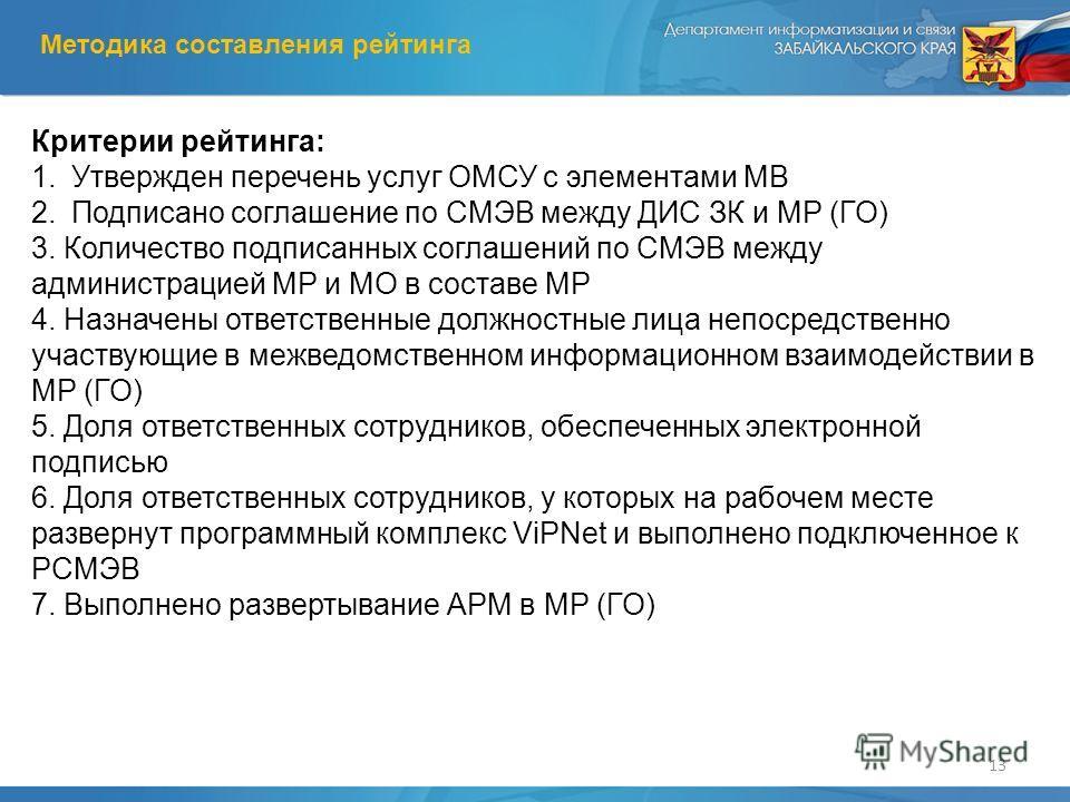 13 Критерии рейтинга: 1.Утвержден перечень услуг ОМСУ с элементами МВ 2.Подписано соглашение по СМЭВ между ДИС ЗК и МР (ГО) 3. Количество подписанных соглашений по СМЭВ между администрацией МР и МО в составе МР 4. Назначены ответственные должностные
