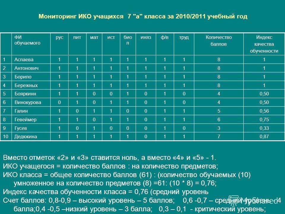 Мониторинг ИКО учащихся 7
