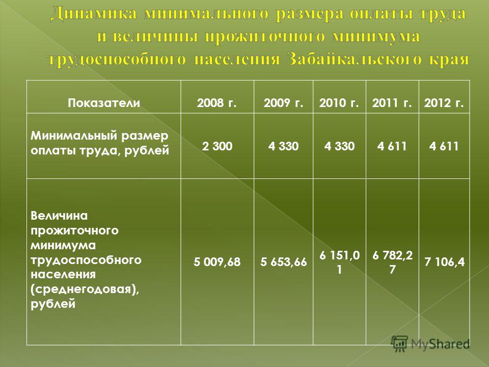 Показатели2008 г.2009 г.2010 г.2011 г.2012 г. Минимальный размер оплаты труда, рублей 2 3004 330 4 611 Величина прожиточного минимума трудоспособного населения (среднегодовая), рублей 5 009,685 653,66 6 151,0 1 6 782,2 7 7 106,4