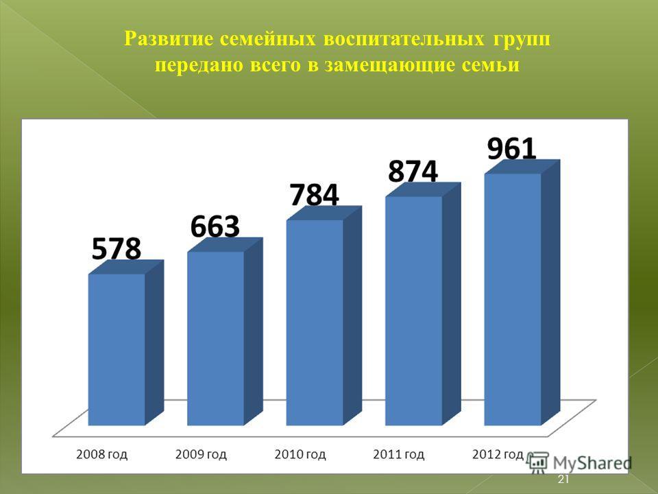 21 Развитие семейных воспитательных групп передано всего в замещающие семьи