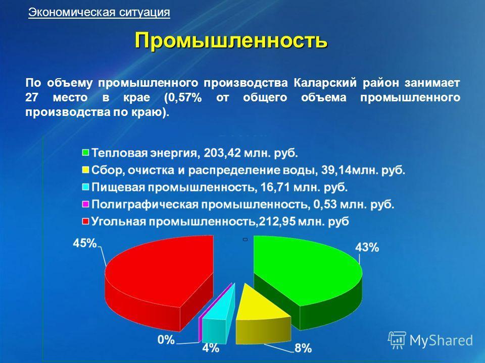 Промышленность По объему промышленного производства Каларский район занимает 27 место в крае (0,57% от общего объема промышленного производства по краю).