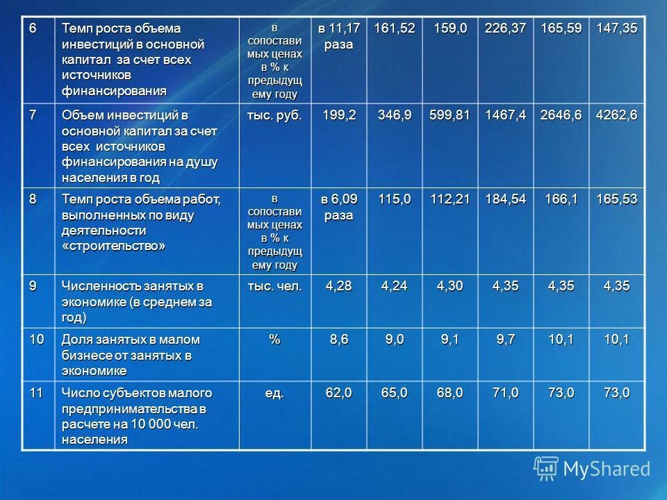 6 Темп роста объема инвестиций в основной капитал за счет всех источников финансирования в сопостави мых ценах в % к предыдущ ему году в 11,17 раза 161,52159,0226,37165,59147,357 Объем инвестиций в основной капитал за счет всех источников финансирова