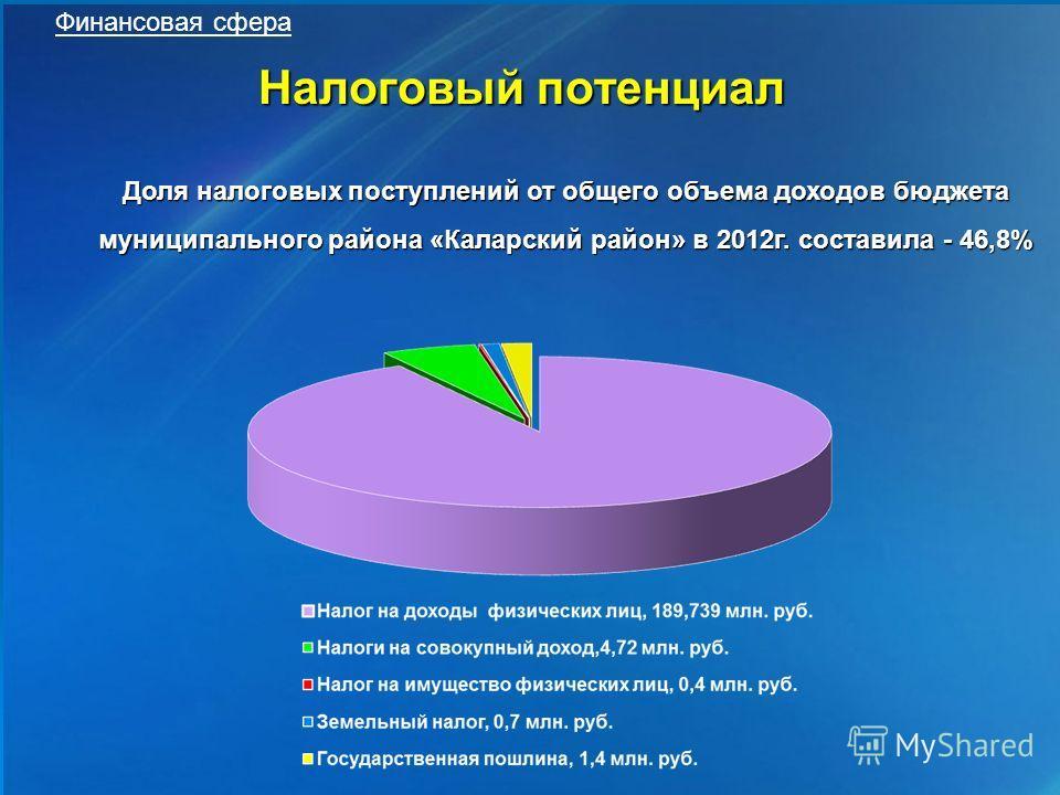 Налоговый потенциал Финансовая сфера Доля налоговых поступлений от общего объема доходов бюджета муниципального района «Каларский район» в 2012г. составила - 46,8%