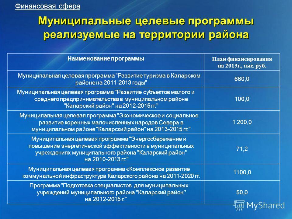 Финансовая сфера Муниципальные целевые программы реализуемые на территории района Наименование программы План финансирования на 2013г., тыс. руб. Муниципальная целевая программа