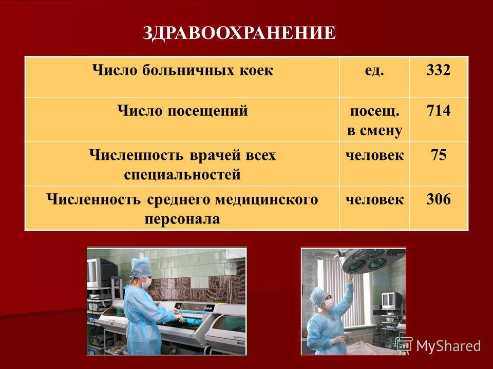 Число больничных коекед.332 Число посещенийпосещ. в смену 714 Численность врачей всех специальностей человек75 Численность среднего медицинского персонала человек306 ЗДРАВООХРАНЕНИЕ