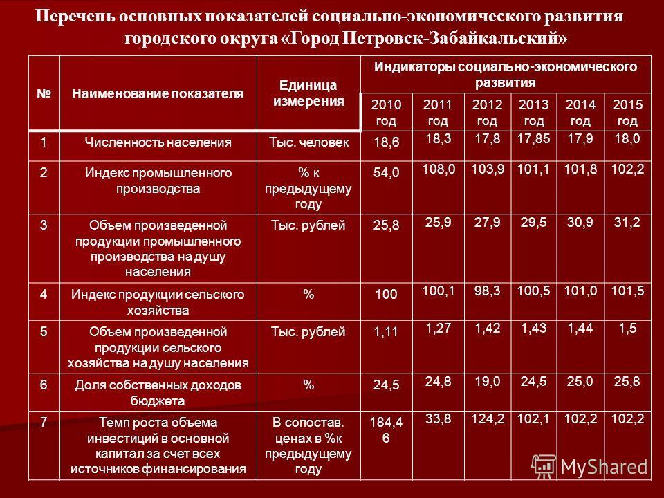 Наименование показателя Единица измерения Индикаторы социально-экономического развития 2010 год 2011 год 2012 год 2013 год 2014 год 2015 год 1Численность населенияТыс. человек18,6 18,317,817,8517,918,0 2Индекс промышленного производства % к предыдуще