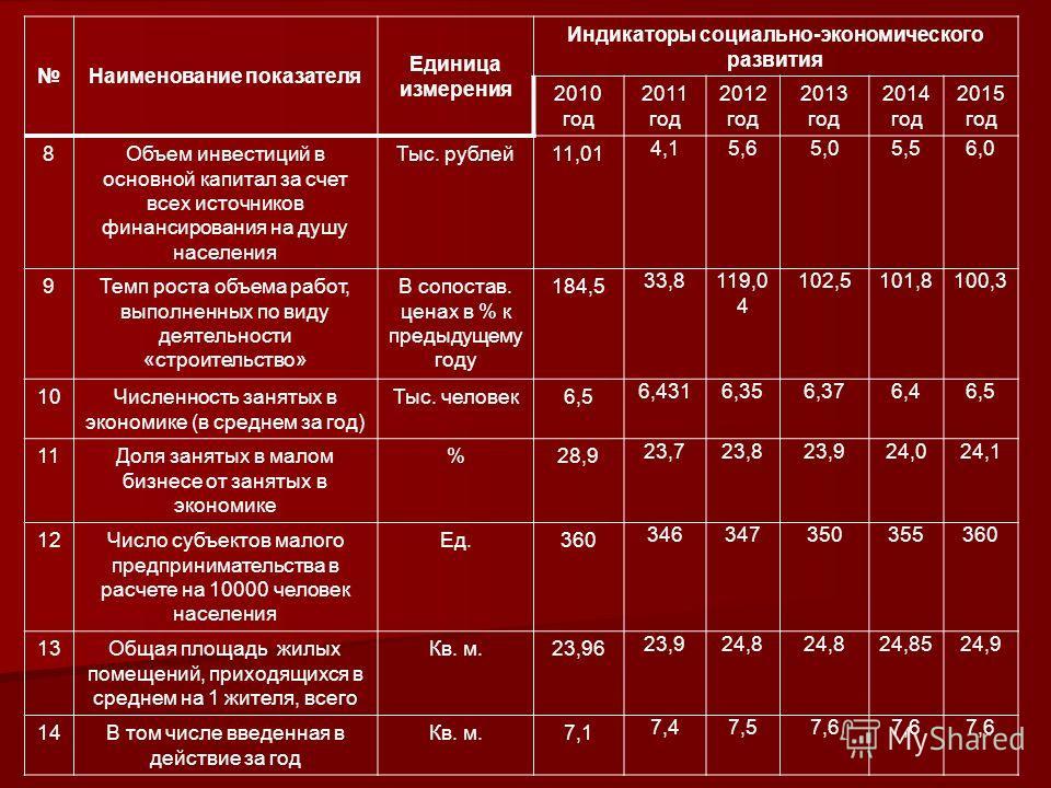 Наименование показателя Единица измерения Индикаторы социально-экономического развития 2010 год 2011 год 2012 год 2013 год 2014 год 2015 год 8Объем инвестиций в основной капитал за счет всех источников финансирования на душу населения Тыс. рублей11,0