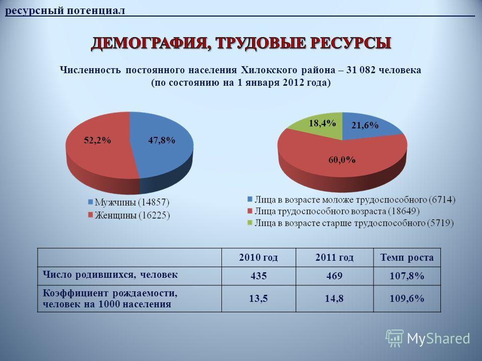 ресурсный потенциал__________________________________________________________ Численность постоянного населения Хилокского района – 31 082 человека (по состоянию на 1 января 2012 года) 47,8%52,2% 21,6% 2010 год2011 годТемп роста Число родившихся, чел