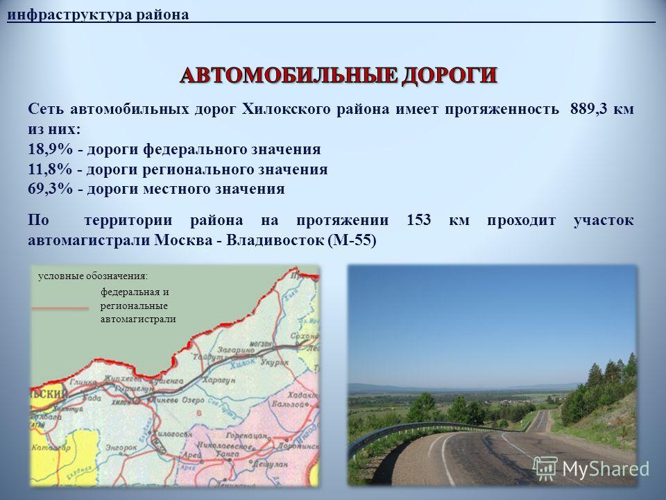 14 инфраструктура района________________________________________________________ Сеть автомобильных дорог Хилокского района имеет протяженность 889,3 км из них: 18,9% - дороги федерального значения 11,8% - дороги регионального значения 69,3% - дороги