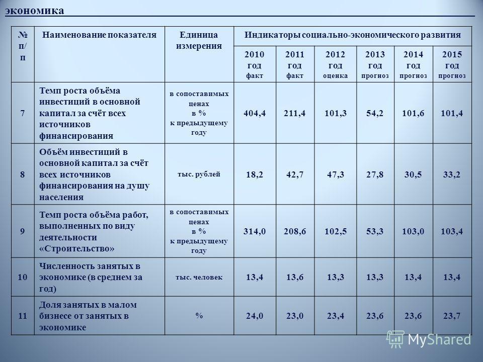 п/ п Наименование показателяЕдиница измерения Индикаторы социально-экономического развития 2010 год факт 2011 год факт 2012 год оценка 2013 год прогноз 2014 год прогноз 2015 год прогноз 7 Темп роста объёма инвестиций в основной капитал за счёт всех и