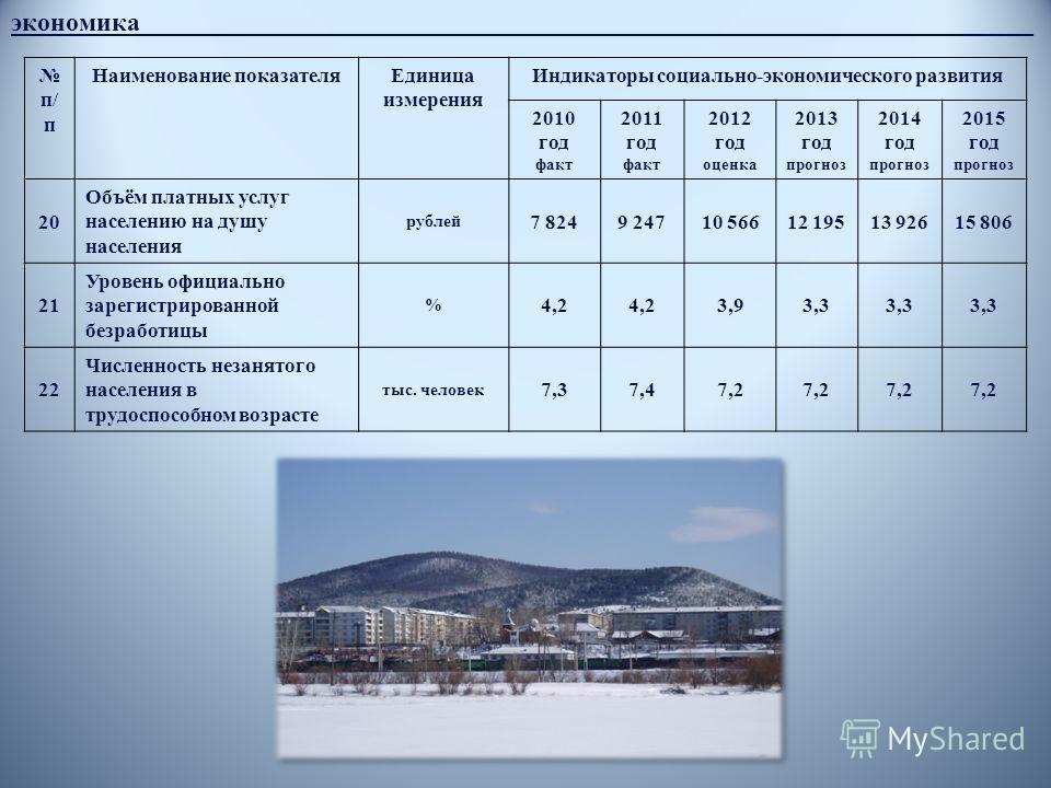 экономика____________________________________________________________________ п/ п Наименование показателяЕдиница измерения Индикаторы социально-экономического развития 2010 год факт 2011 год факт 2012 год оценка 2013 год прогноз 2014 год прогноз 201