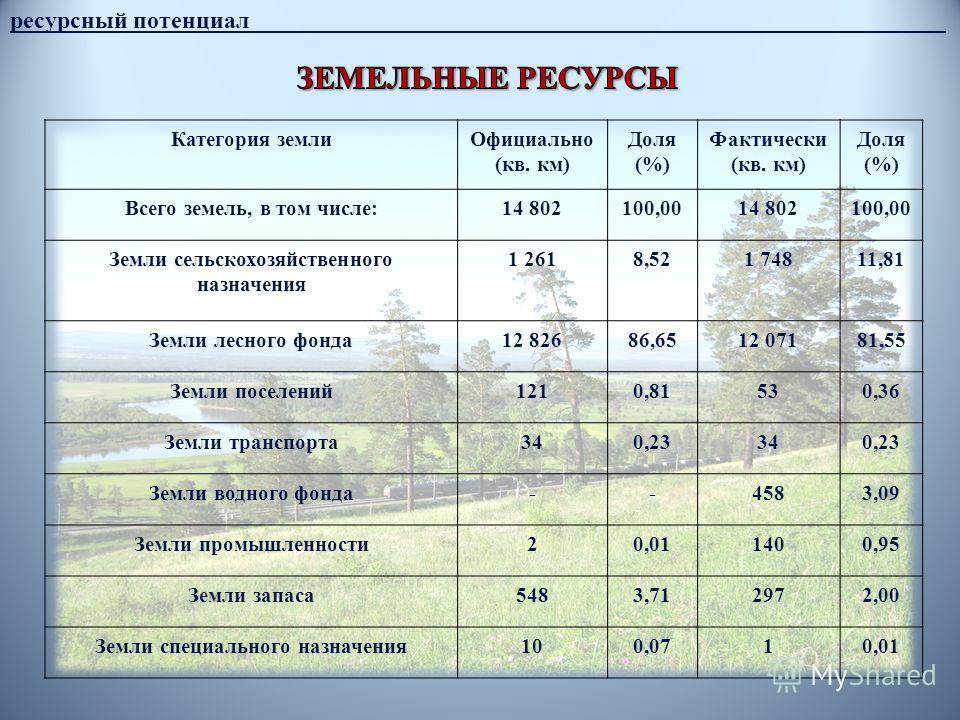 ресурсный потенциал__________________________________________________________ Категория землиОфициально (кв. км) Доля (%) Фактически (кв. км) Доля (%) Всего земель, в том числе:14 802100,0014 802100,00 Земли сельскохозяйственного назначения 1 2618,52