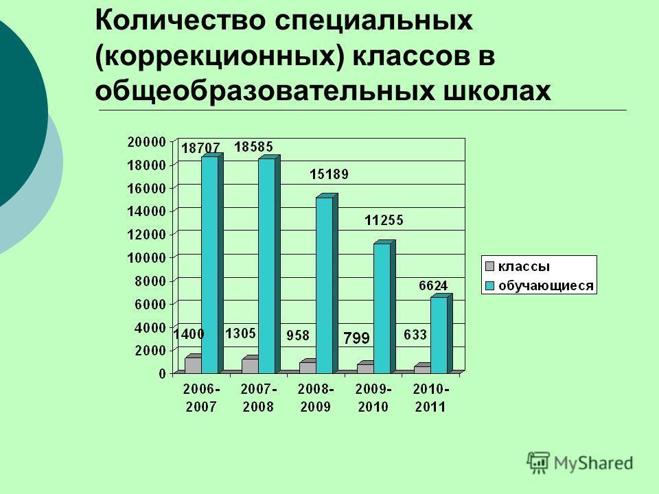 Количество специальных (коррекционных) классов в общеобразовательных школах