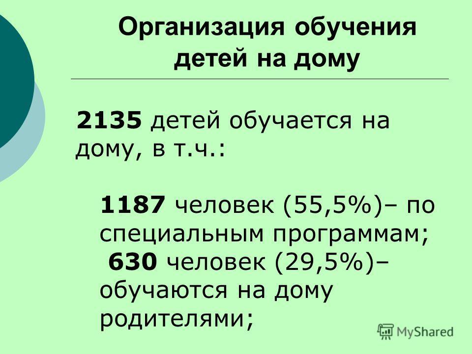 Организация обучения детей на дому 2135 детей обучается на дому, в т.ч.: 1187 человек (55,5%)– по специальным программам; 630 человек (29,5%)– обучаются на дому родителями;