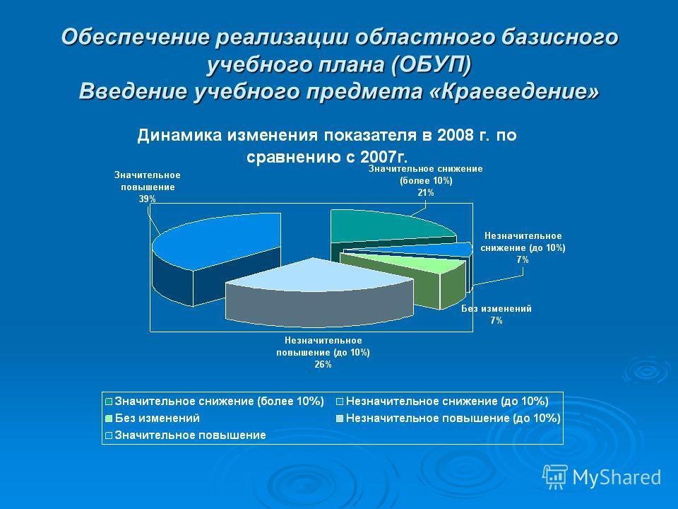 Обеспечение реализации областного базисного учебного плана (ОБУП) Введение учебного предмета «Краеведение»