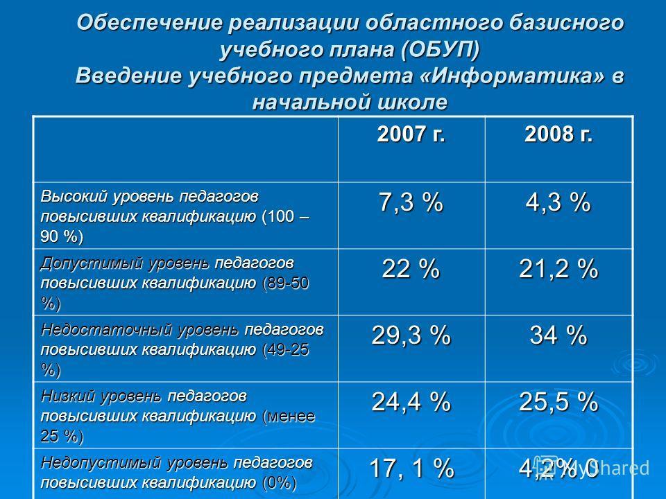 Обеспечение реализации областного базисного учебного плана (ОБУП) Введение учебного предмета «Информатика» в начальной школе 2007 г. 2008 г. Высокий уровень педагогов повысивших квалификацию (100 – 90 %) 7,3 % 4,3 % Допустимый уровень педагогов повыс