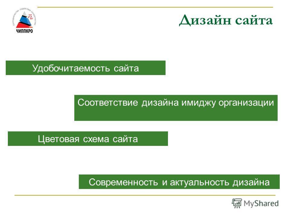 Дизайн сайта Удобочитаемость сайта Соответствие дизайна имиджу организации Цветовая схема сайта Современность и актуальность дизайна