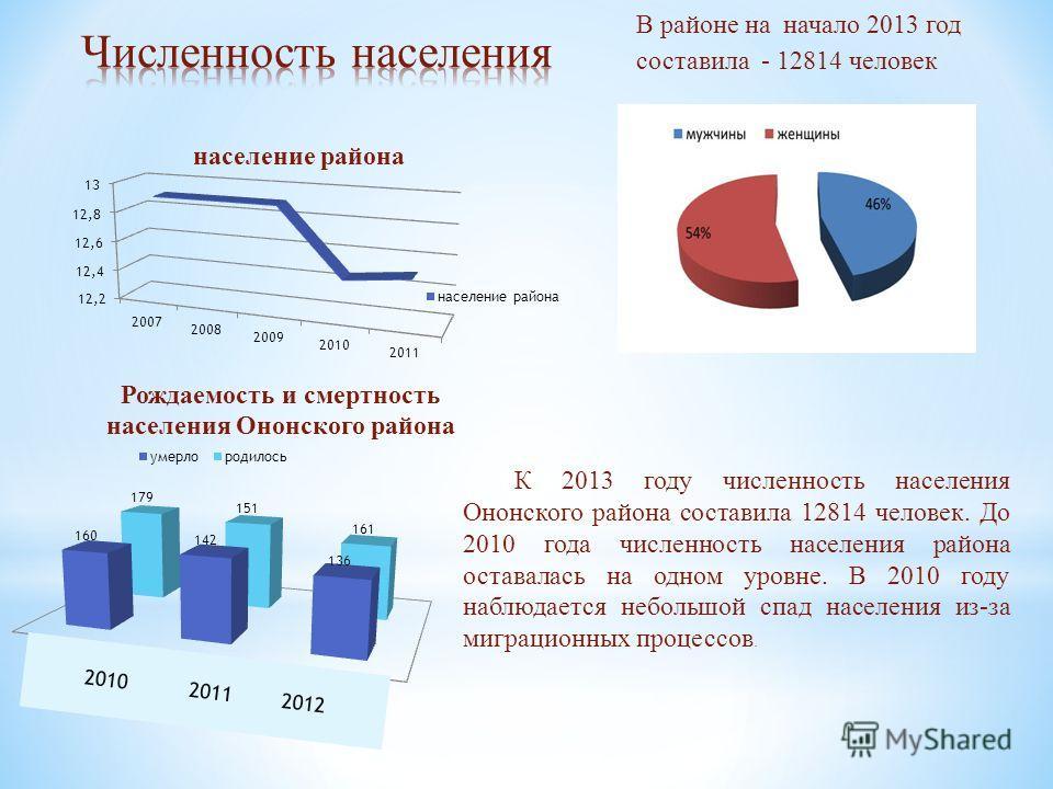 К 2013 году численность населения Ононского района составила 12814 человек. До 2010 года численность населения района оставалась на одном уровне. В 2010 году наблюдается небольшой спад населения из-за миграционных процессов. В районе на начало 2013 г