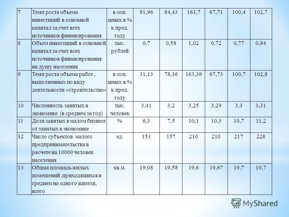 7 Темп роста объема инвестиций в основной капитал за счет всех источников финансирования в соп. ценах в % к пред. году 81,9684,43163,767,71100,4102,7 8 Объем инвестиций в основной капитал за счет всех источников финансирования на душу населения тыс.